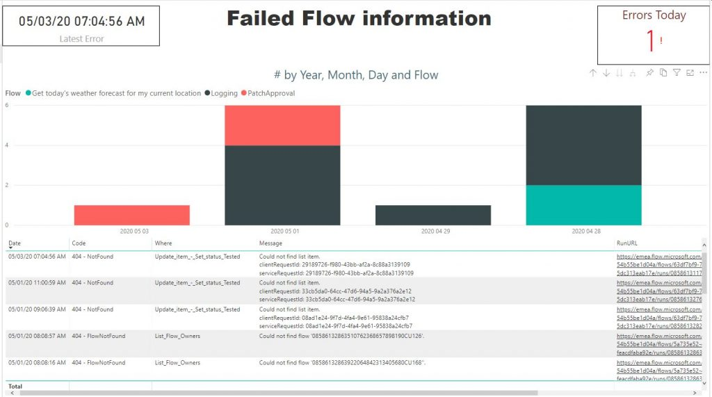 "Machine generated alternative text: 05/03/20 AM  Failed Flow information  # by Year, Month. Oay and Flow  E ""0 rs Today"