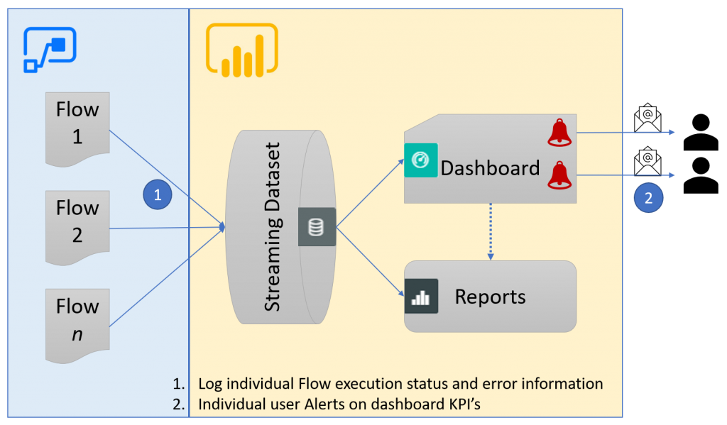 Machine generated alternative text: Flow  1  Flow  2  Flow  n  O  1.  2.  Dashboard  Reports  Log individual Flow execution status and error information  Individual user Alerts on dashboard KPI's